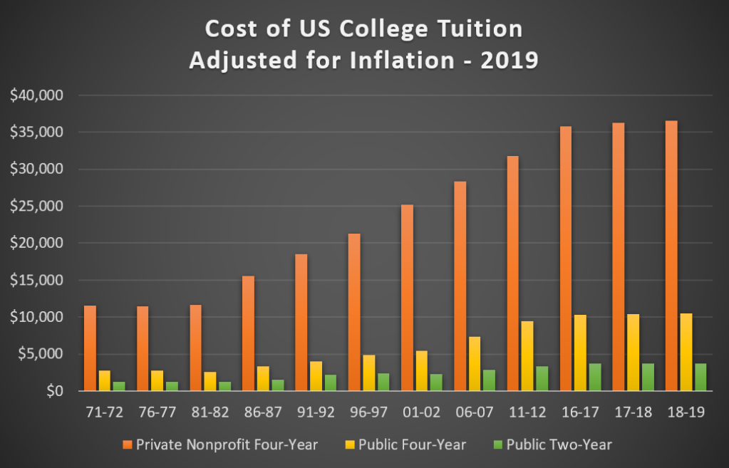 The average cost of college tuition and fees, adjusted for inflation, from 1971-72 to 2018-2019 academic years.