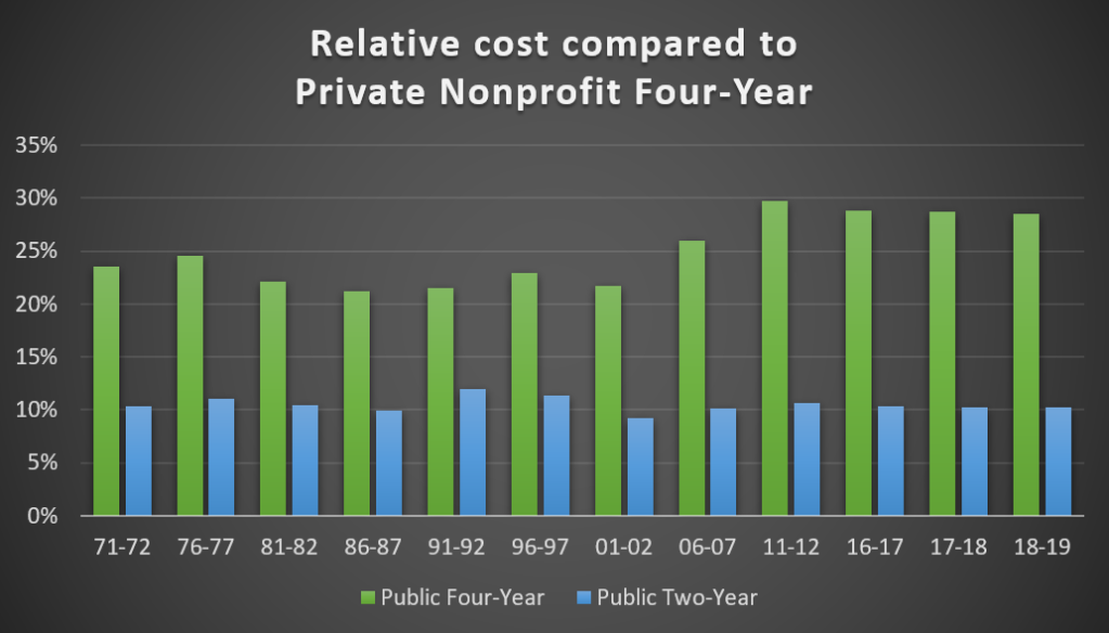 Relative cost of tuition in % of public four-year college and public two-year college to private nonprofit four-year college.