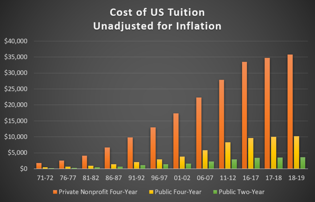 The average cost of college tuition and fees from 1971-72 to 2018-2019 academic years.